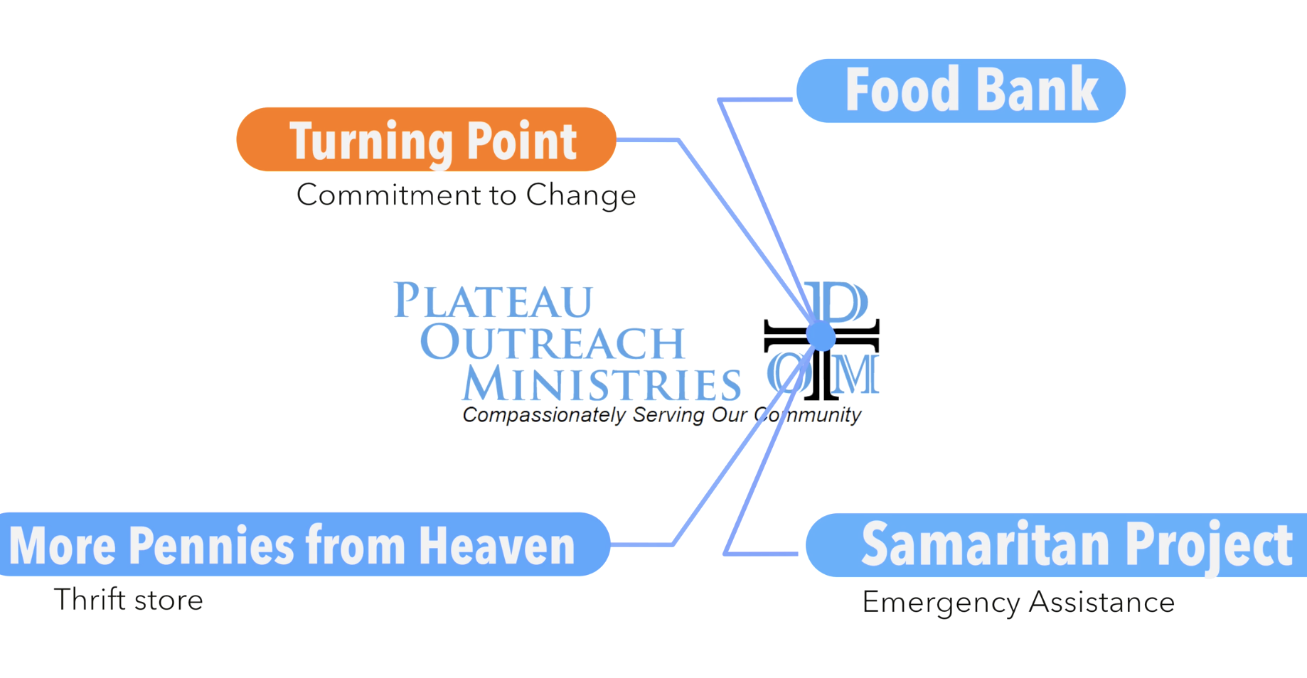 Plateau Outreach Ministries – Four Programs Highlights
